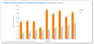 share of the student body class as homelss