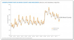 unemployment rate in wood cty and wi